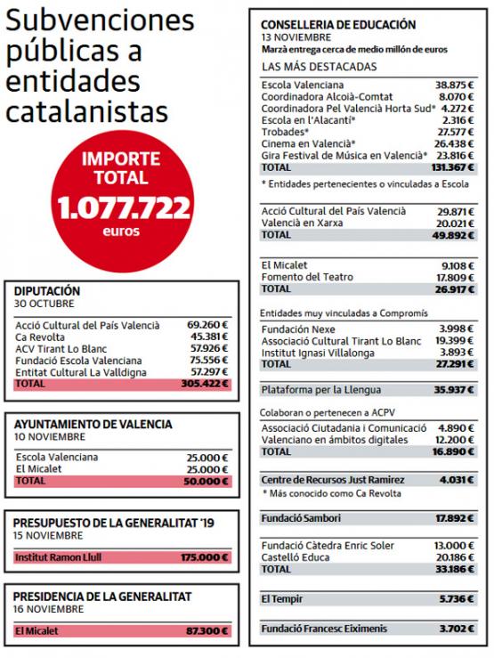 Un millón en dos semanas, la factura del catalanismo